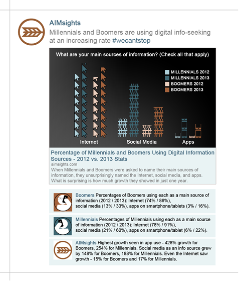 whitney infographic internet usage